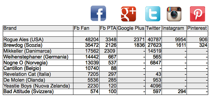 birra-social-network